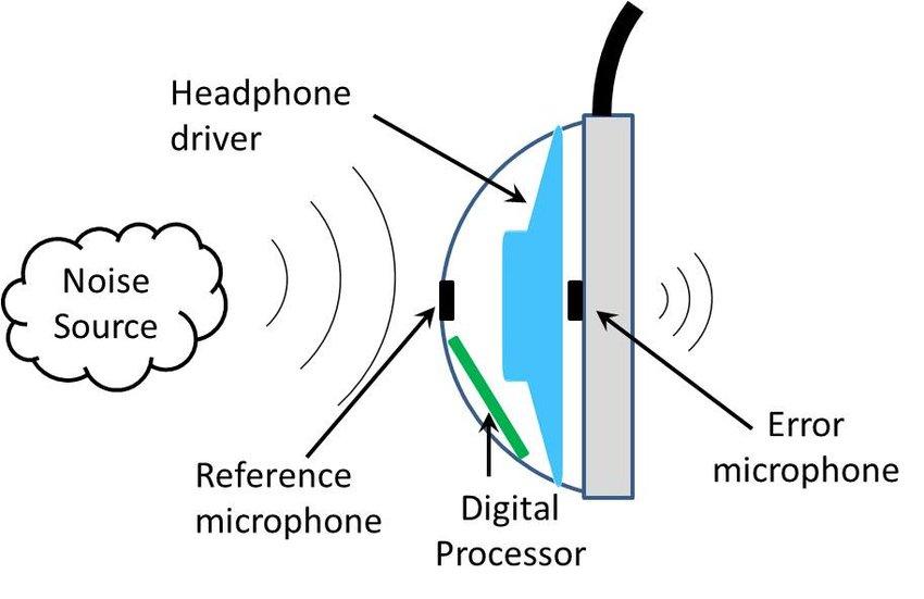 Cancellazione attiva del rumore: cos'è e come funziona