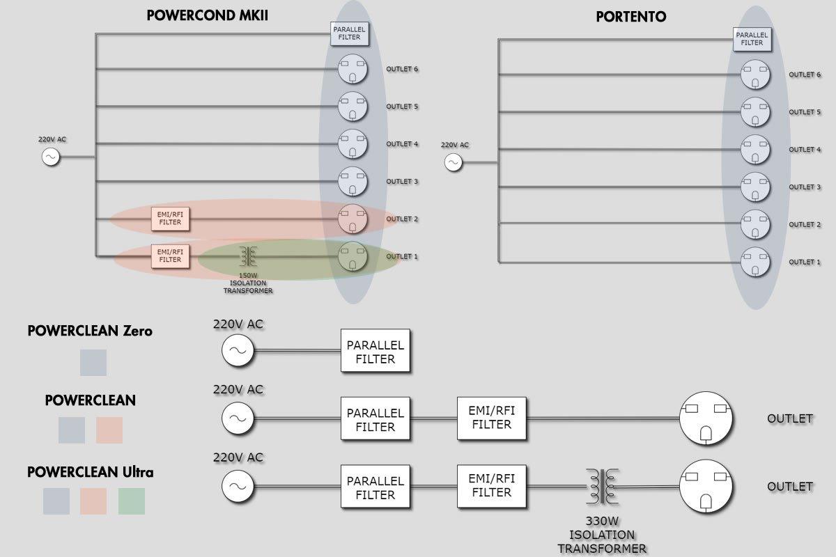 Portento Audio: cavi e fine tuning per il vostro impianto.