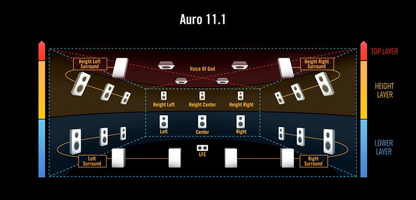 Dolby Atmos Il Futuro Del Suono 232 Verticale Af Digitale